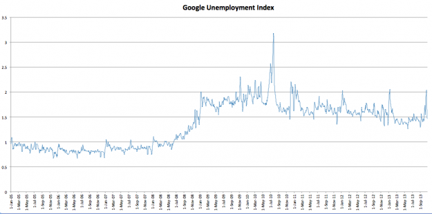 unemployment searches