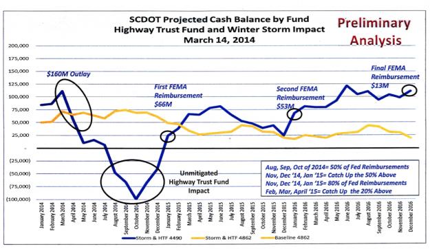 scdot shortfall big