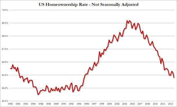 Homeonership Rate Q1 2014